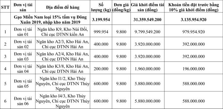 Ngày 19/10/2020, đấu giá gạo dự trữ tại TP Hải Phòng ảnh 1
