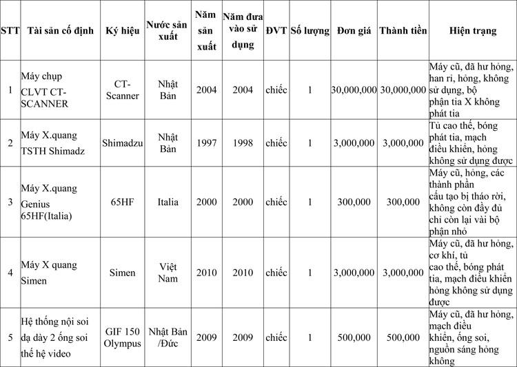 Ngày 21/10/2020, đấu giá thanh lý tài sản cố định tại Bệnh viện đa khoa tỉnh Bắc Ninh ảnh 1