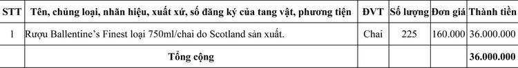 Ngày 17/10/2020, đấu giá tang vật phương tiện vi phạm hành chính bị tịch thu tại tỉnh Quảng Trị ảnh 1