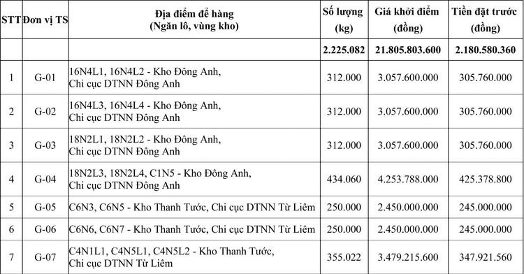 Ngày 21/10/2020, đấu giá Gạo miền Nam loại 15% tấm vụ Đông Xuân tại Hà Nội ảnh 1