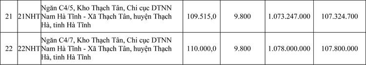 Ngày 23/10/2020, đấu giá Gạo miền Nam loại 15% tấm vụ Đông Xuân tại Hà Nội ảnh 4