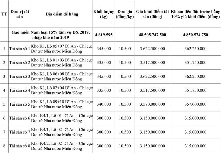 Ngày 21/10/2020, đấu giá gạo miền nam nhập kho tại tỉnh Bình Dương ảnh 1