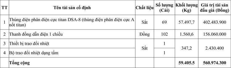 Ngày 29/10/2020, đấu giá hệ thống thiết bị Công đoạn Điện phân và Cô đặc tại tỉnh Phú Thọ ảnh 1