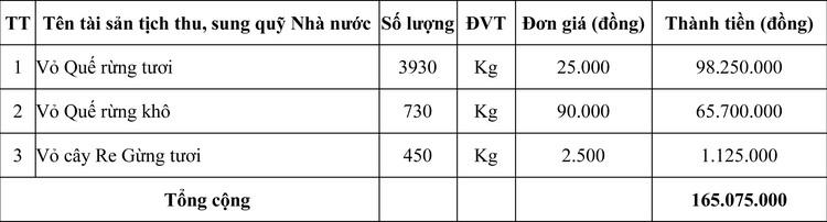 Ngày 29/10/2020, đấu giá lô gỗ và lô vở cây tại tỉnh Quảng Trị ảnh 3