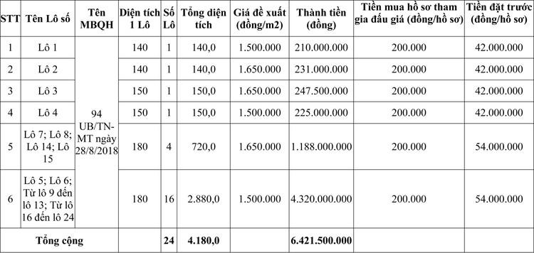 Ngày 6/11/2020, đấu giá quyền sử dụng đất tại huyện Quảng Xương, tỉnh Thanh Hóa ảnh 1
