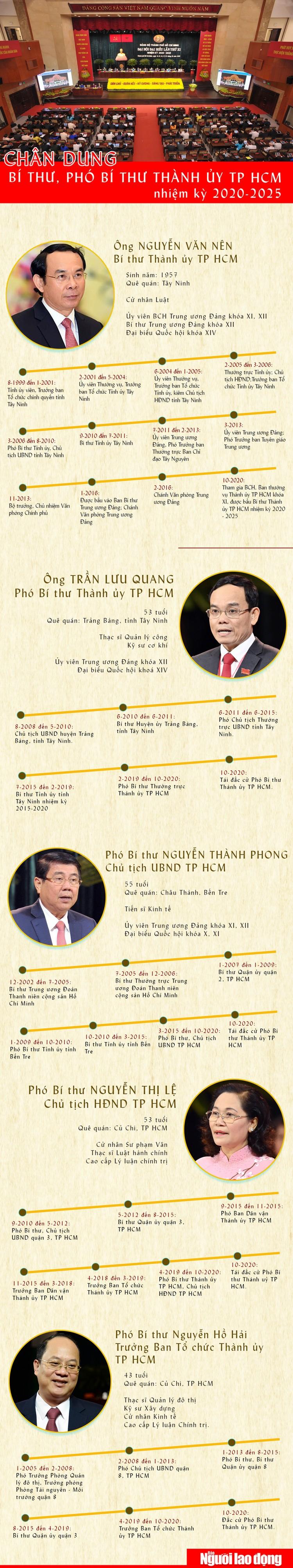 Chân dung Bí thư và 4 Phó Bí thư Thành ủy TP HCM ảnh 1