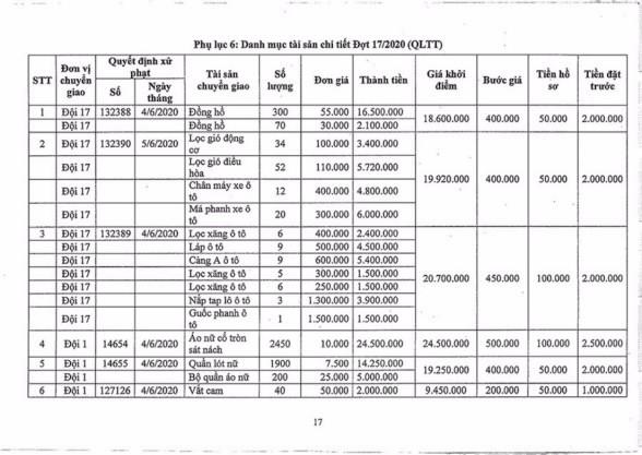 Ngày 2/11/2020, đấu giá hàng hóa các loại tịch thu tại Hà Nội ảnh 16
