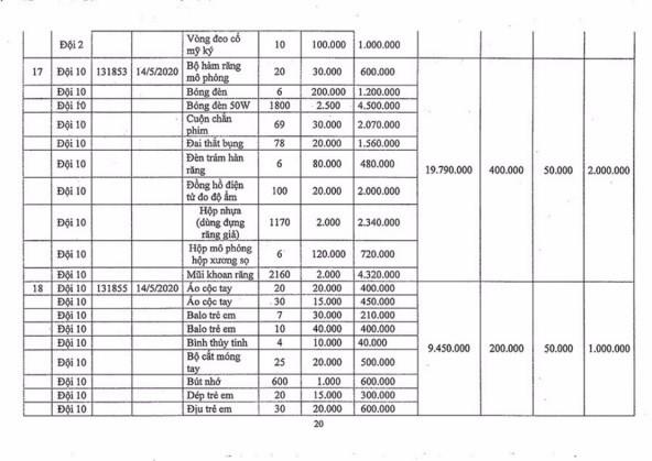 Ngày 2/11/2020, đấu giá hàng hóa các loại tịch thu tại Hà Nội ảnh 19
