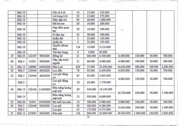 Ngày 2/11/2020, đấu giá hàng hóa các loại tịch thu tại Hà Nội ảnh 20