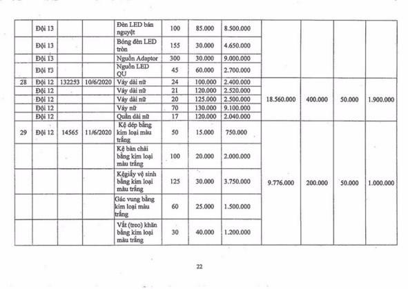 Ngày 2/11/2020, đấu giá hàng hóa các loại tịch thu tại Hà Nội ảnh 21