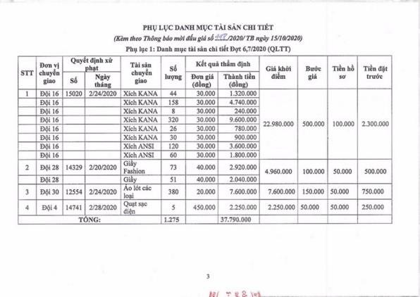 Ngày 2/11/2020, đấu giá hàng hóa các loại tịch thu tại Hà Nội ảnh 3
