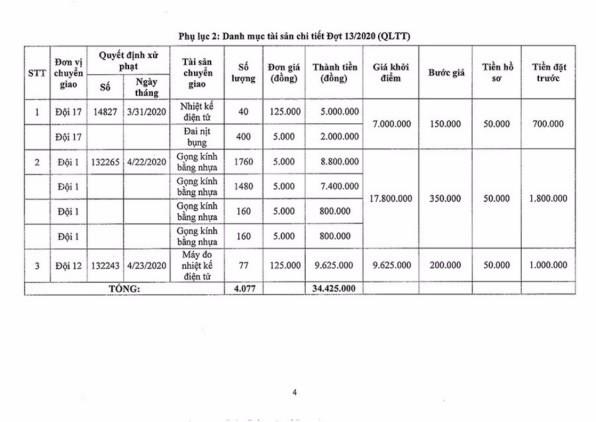 Ngày 2/11/2020, đấu giá hàng hóa các loại tịch thu tại Hà Nội ảnh 4