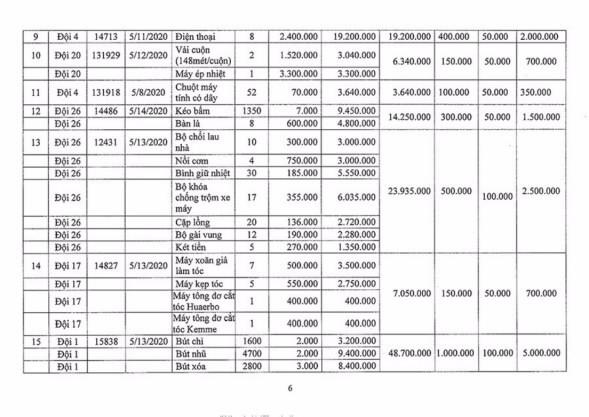 Ngày 2/11/2020, đấu giá hàng hóa các loại tịch thu tại Hà Nội ảnh 6