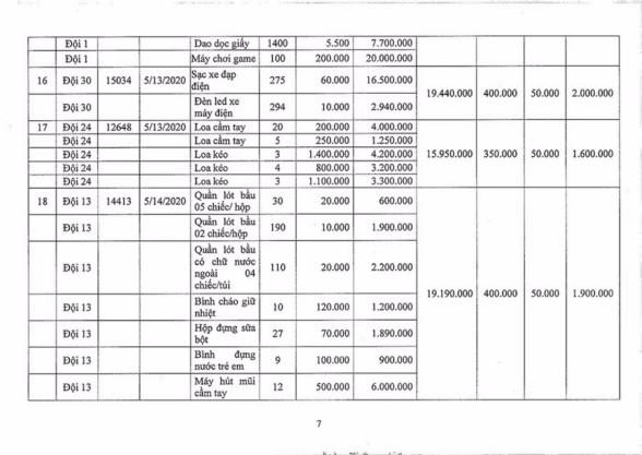 Ngày 2/11/2020, đấu giá hàng hóa các loại tịch thu tại Hà Nội ảnh 7