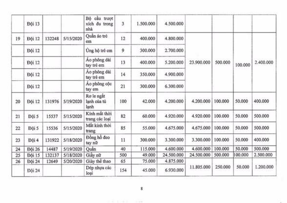 Ngày 2/11/2020, đấu giá hàng hóa các loại tịch thu tại Hà Nội ảnh 8