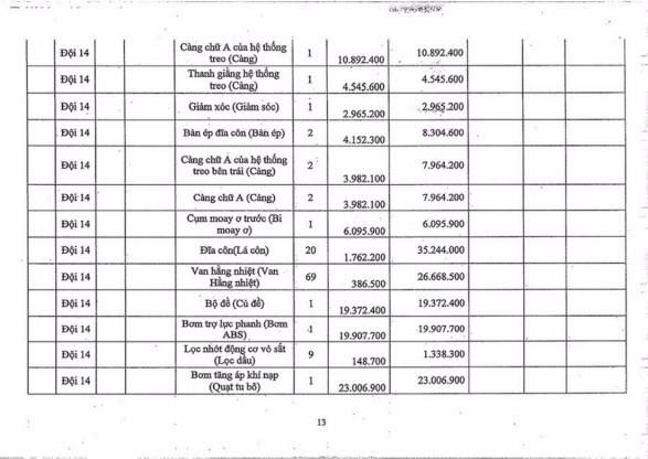 Ngày 2/11/2020, đấu giá hàng hóa các loại tịch thu tại Hà Nội ảnh 13