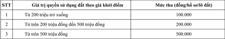 Ngày 9/11/2020, đấu giá quyền sử dụng đất tại huyện Bù Gia Mập, tỉnh Bình Phước ảnh 1
