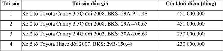 Ngày 30/10/2020, đấu giá 04 xe ô tô đã qua sử dụng tại Hà Nội ảnh 1
