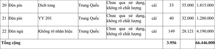Ngày 2/11/2020, đấu giá tang vật vi phạm hành chính bị tịch thu tại tỉnh Bình Phước ảnh 3