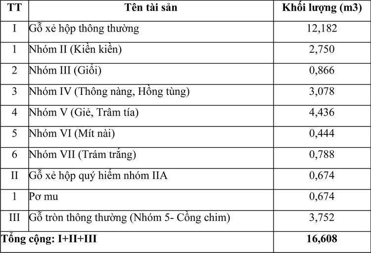 Ngày 30/10/2020, đấu giá tang vật vi phạm hành chính bị tịch thu tại tỉnh Khánh Hòa ảnh 1