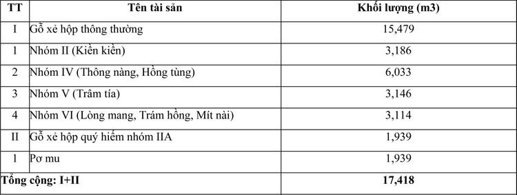 Ngày 30/10/2020, đấu giá tang vật vi phạm hành chính bị tịch thu tại tỉnh Khánh Hòa ảnh 2