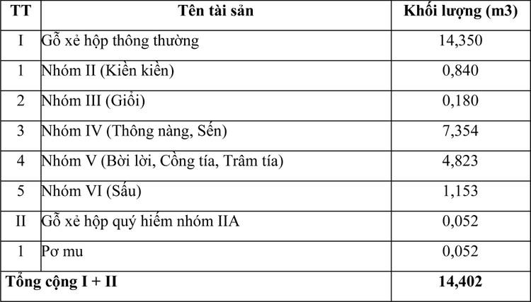 Ngày 30/10/2020, đấu giá tang vật vi phạm hành chính bị tịch thu tại tỉnh Khánh Hòa ảnh 3