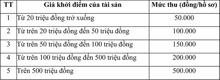 Ngày 30/10/2020, đấu giá tài sản cố định, công cụ dụng cụ đã qua sử dụng tại tỉnh An Giang ảnh 1