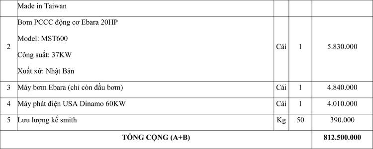 Ngày 30/10/2020, đấu giá tài sản cố định, công cụ dụng cụ đã qua sử dụng tại tỉnh An Giang ảnh 4