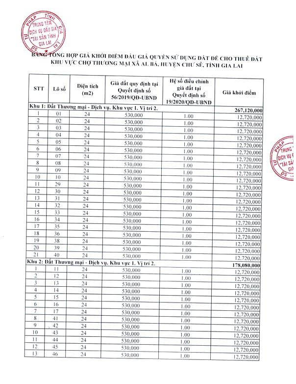 Ngày 12/11/2020, đấu giá quyền sử dụng đất tại huyện Chư Sê, tỉnh Gia Lai ảnh 1