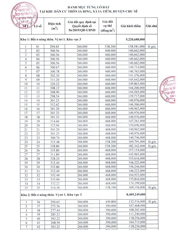 Ngày 11/11/2020, đấu giá quyền sử dụng đất tại huyện Chư Sê, tỉnh Gia Lai ảnh 1