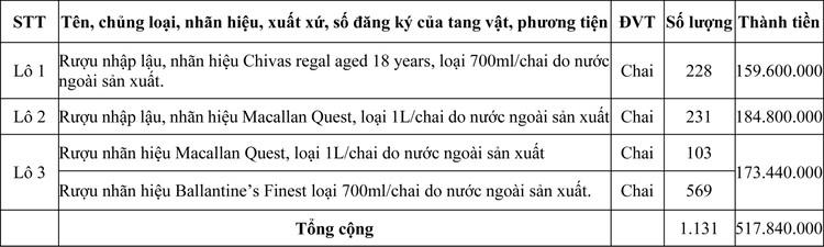 Ngày 13/11/2020, đấu giá tang vật xử lý vi phạm hành chính bị tịch thu tại tỉnh Quảng Trị ảnh 1