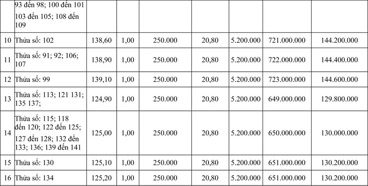 Ngày 13/11/2020, đấu giá quyền sử dụng đất tại huyện Krông Pắc, tỉnh Đăk Lăk ảnh 2