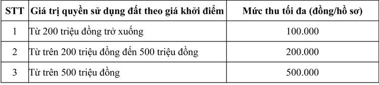 Ngày 13/11/2020, đấu giá quyền sử dụng đất tại huyện Krông Pắc, tỉnh Đăk Lăk ảnh 3
