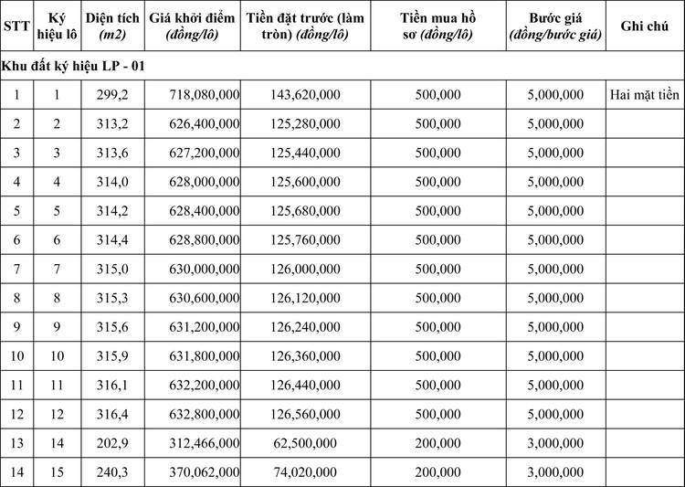 Ngày 13/11/2020, đấu giá quyền sử dụng đất tại huyện Krông Nô, tỉnh Đăk Nông ảnh 1