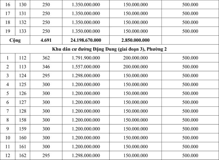 Ngày 7/11/2020, đấu giá quyền sử dụng đất tại thành phố Đông Hà, tỉnh Quảng Trị ảnh 2