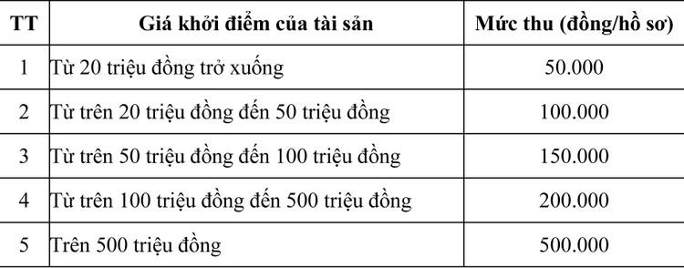 Ngày 5/11/2020, đấu giá vật tư phụ tùng tại tỉnh An Giang ảnh 1