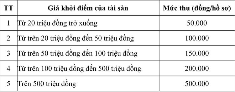Ngày 5/11/2020, đấu giá vât tư phụ tùng tại tỉnh An Giang ảnh 1