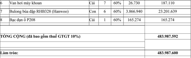 Ngày 5/11/2020, đấu giá vât tư phụ tùng tại tỉnh An Giang ảnh 5