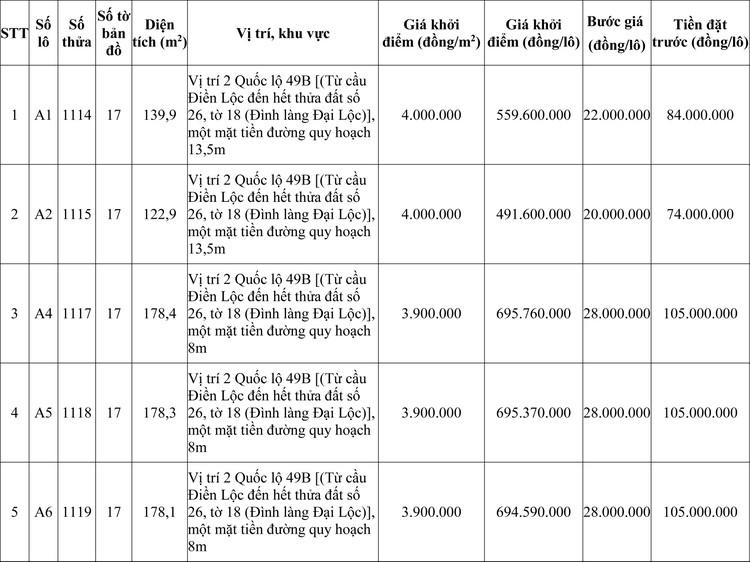 Ngày 14/11/2020, đấu giá quyền sử dụng đất tại huyện Phong Điền, tỉnh Thừa Thiên Huế ảnh 1
