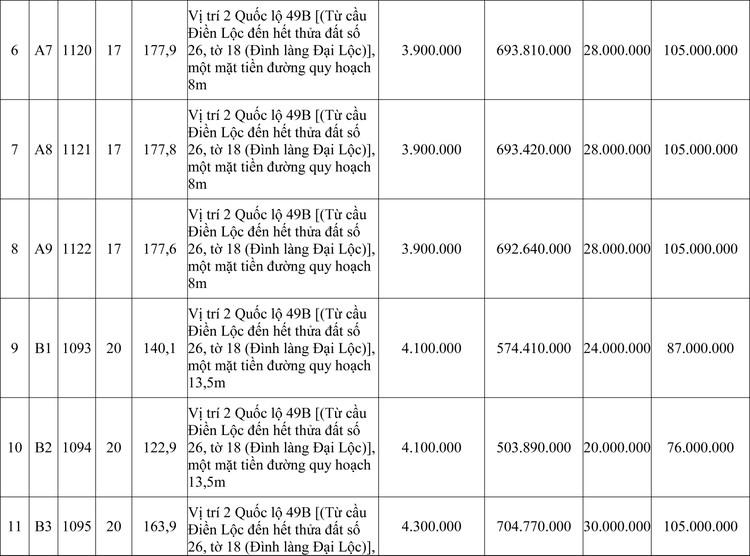 Ngày 14/11/2020, đấu giá quyền sử dụng đất tại huyện Phong Điền, tỉnh Thừa Thiên Huế ảnh 2