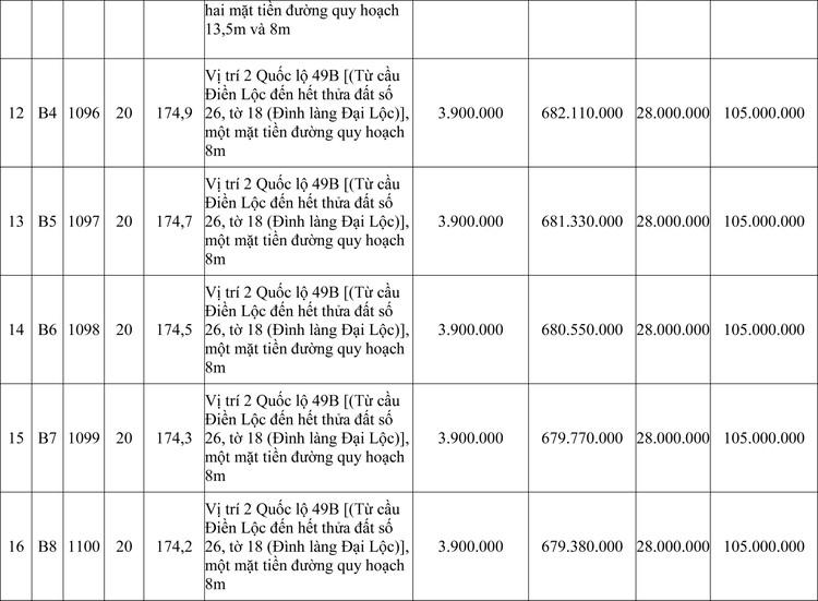 Ngày 14/11/2020, đấu giá quyền sử dụng đất tại huyện Phong Điền, tỉnh Thừa Thiên Huế ảnh 3