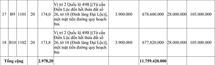 Ngày 14/11/2020, đấu giá quyền sử dụng đất tại huyện Phong Điền, tỉnh Thừa Thiên Huế ảnh 4