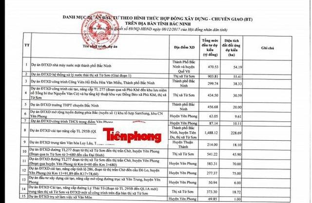 Bắc Ninh rà soát loạt dự án nhà ở, khu đô thị giao đất theo hình thức BT ảnh 1