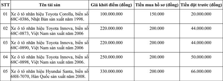 Ngày 13/11/2020, đấu giá lô xe ô tô tại tỉnh Kiên Giang ảnh 1