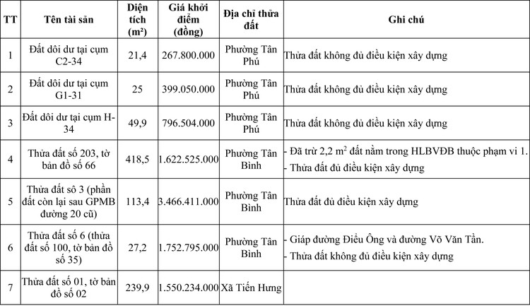 Ngày 27/11/2020, đấu giá quyền sử dụng đất tại huyện Đồng Phú, tỉnh Bình Phước ảnh 1