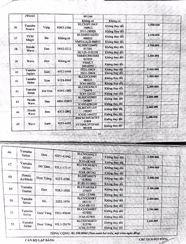 Ngày 20/11/2020, đấu giá tang vật, phương tiện vi phạm hành chính bị tịch thu tại tỉnh Bình Phước ảnh 13