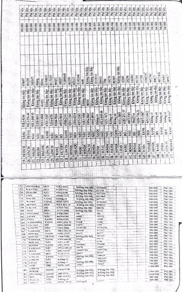 Ngày 20/11/2020, đấu giá tang vật, phương tiện vi phạm hành chính bị tịch thu tại tỉnh Bình Phước ảnh 6