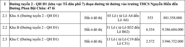 Ngày 27/11/2020, đấu giá quyền sử dụng đất tại huyện Đức Cơ, tỉnh Gia Lai ảnh 2