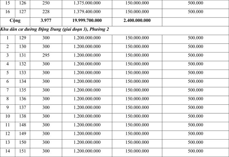 Ngày 29/11/2020, đấu giá quyền sử dụng đất tại thành phố Đông Hà, tỉnh Quảng Trị ảnh 2