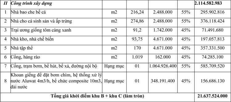 Ngày 1/12/2020, đấu giá quyền sử dụng đất tại huyện Châu Thành, tỉnh Long An ảnh 2